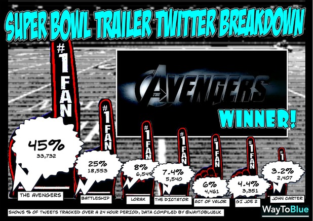 Super Bowl Trailer Twitter Breakdown