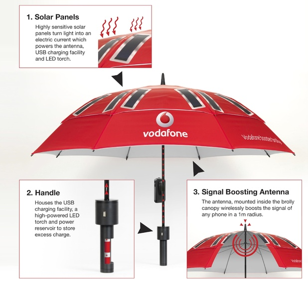 vodafone booster brolly technical drawing Vodafone develops an umbrella that boosts signal strength and recharge phones thanks to solar panels