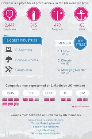 Linkedin infogram