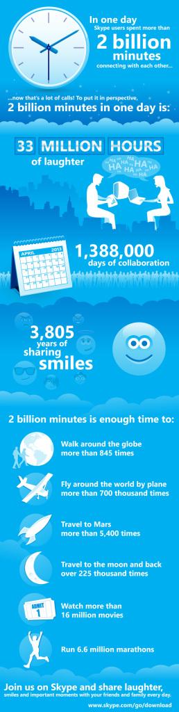 Skype infographic