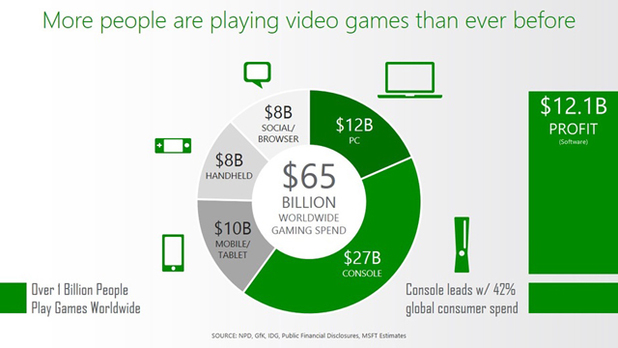 Microsoft - gaming infographic