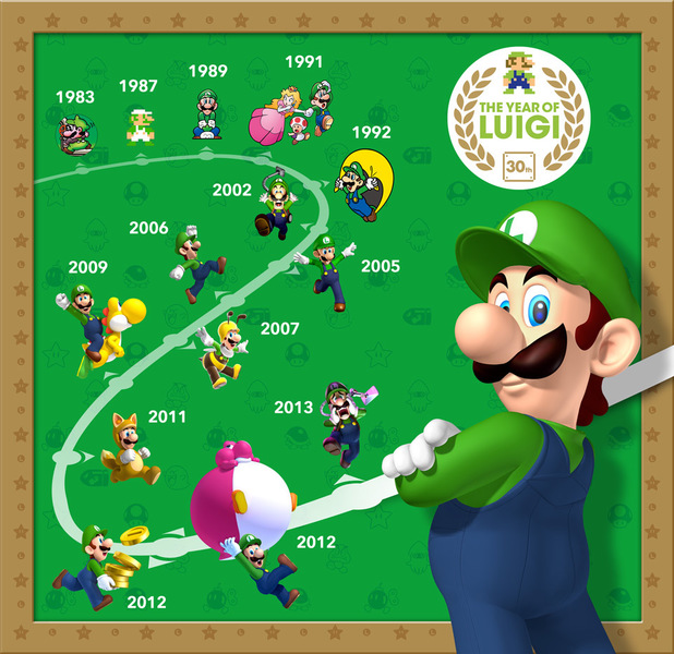 The Year of Luigi timeline