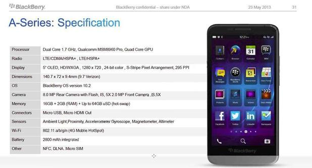 Leaked specs sheet for the BlackBerry A10