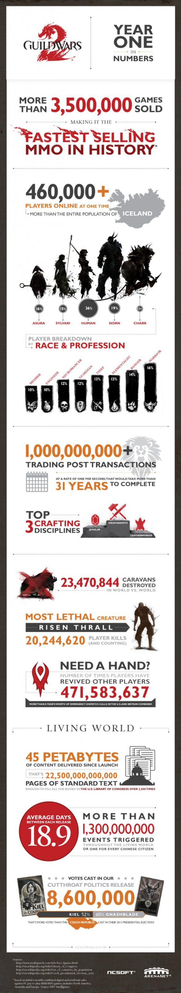 'Guild Wars 2' year one infographic