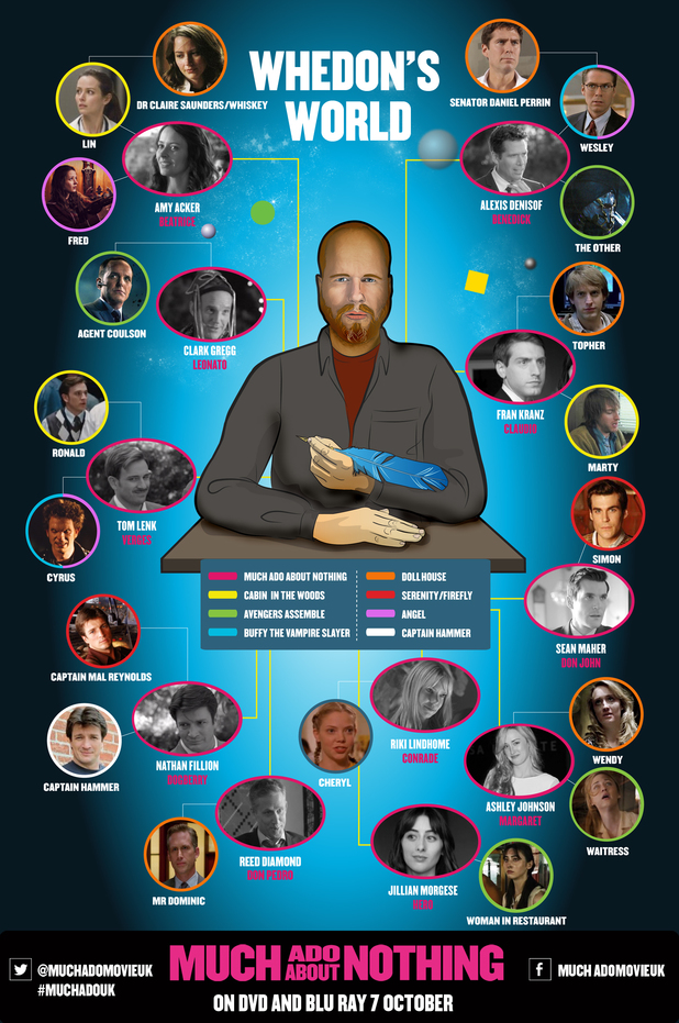 Joss Whedon infographic