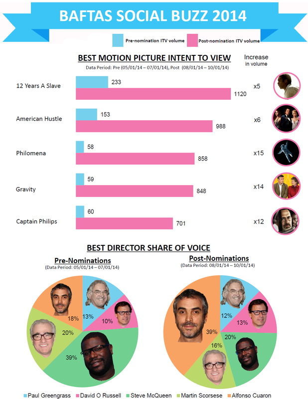 BAFTAs social media buzz for films/directors