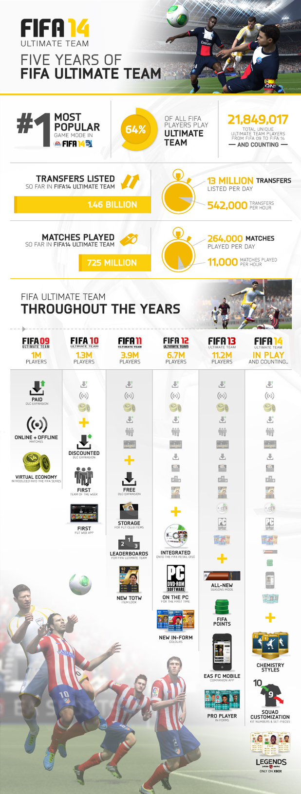 FIFA Ultimate Team infographic