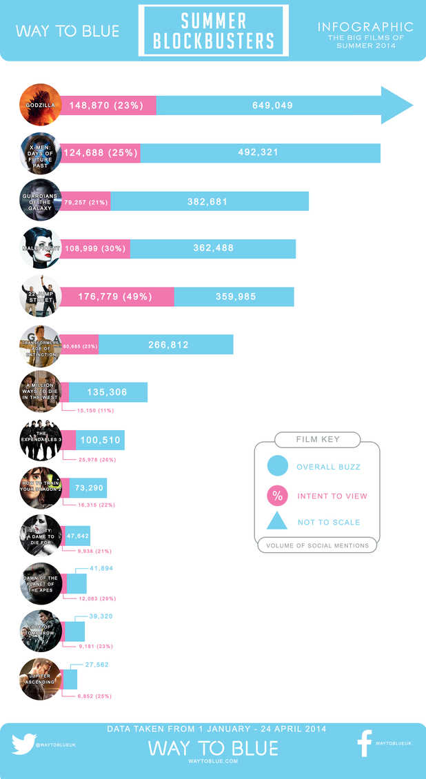 2014 summer blockbusters social buzz infographic