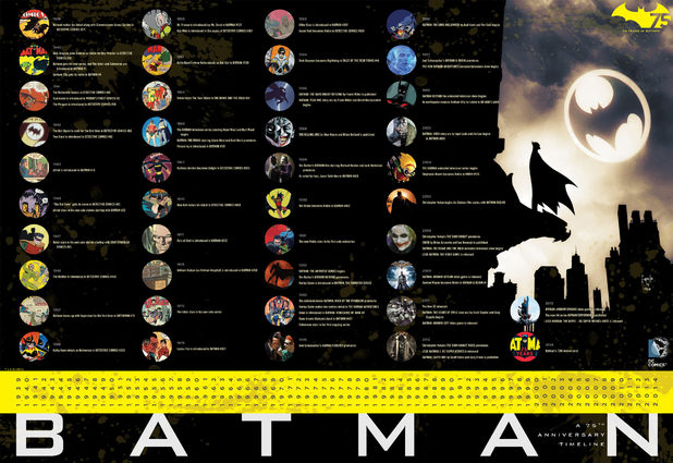 Batman Day timeline